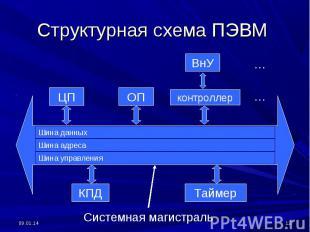 Структурная схема ПЭВМ Системная магистраль