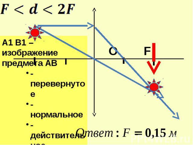 A1 B1 –изображение предмета АВ-перевернутое- нормальное-действительное