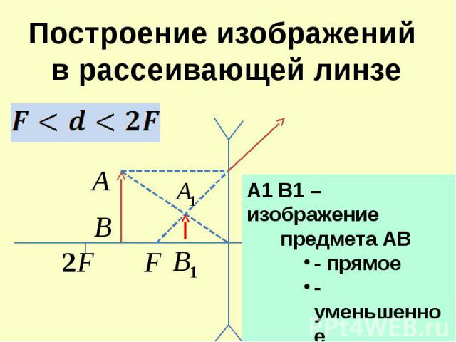 Построение изображений в рассеивающей линзе A1 B1 – изображение предмета АВ- прямое- уменьшенное -мнимое