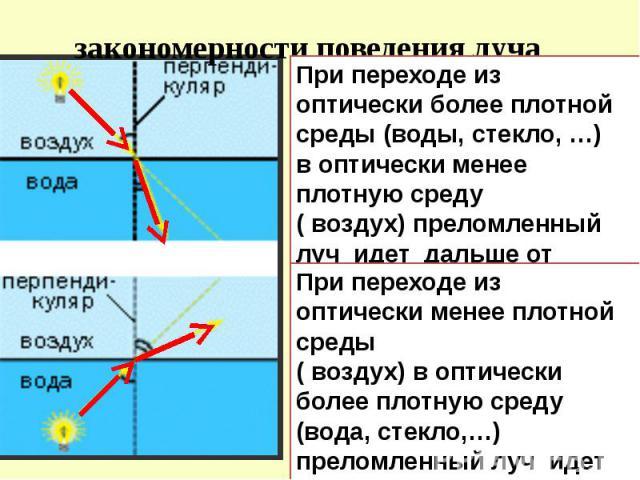 закономерности поведения луча При переходе из оптически более плотной среды (воды, стекло, …) в оптически менее плотную среду ( воздух) преломленный луч идет дальше от перпендикуляра. При переходе из оптически менее плотной среды ( воздух) в оптичес…