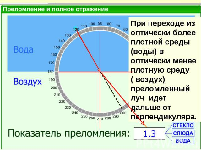 При переходе из оптически более плотной среды (воды) в оптически менее плотную среду ( воздух) преломленный луч идет дальше от перпендикуляра.