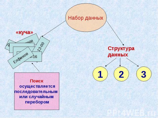Набор данныхПоиск осуществляетсяпоследовательным или случайным перебором Структура данных