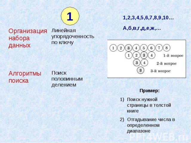 1,2,3,4,5,6,7,8,9,10… А,б,в,г,д,е,ж,… Пример:Поиск нужной страницы в толстой книгеОтгадывание числа в определенном диапазоне