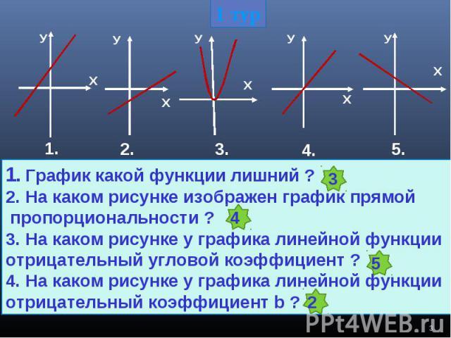 1. График какой функции лишний ? 2. На каком рисунке изображен график прямой пропорциональности ?3. На каком рисунке у графика линейной функции отрицательный угловой коэффициент ?4. На каком рисунке у графика линейной функцииотрицательный коэффициент b ?