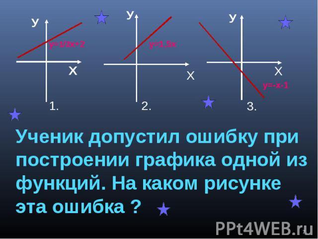 Ученик допустил ошибку припостроении графика одной изфункций. На каком рисунке эта ошибка ?