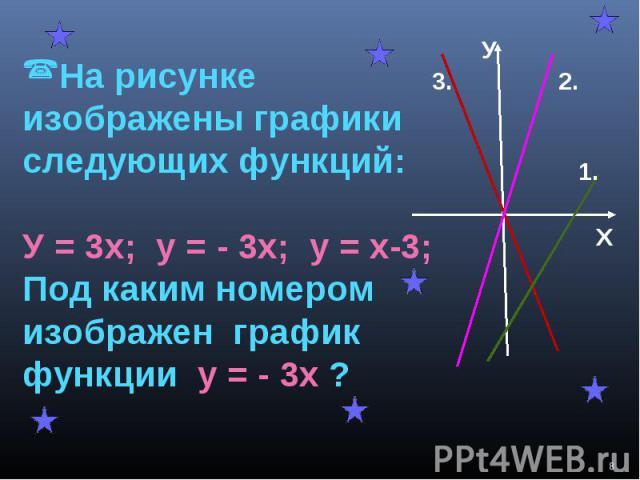На рисунке изображены графики следующих функций:У = 3х; у = - 3х; у = х-3; Под каким номером изображен график функции у = - 3х ?