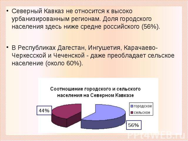 Северный Кавказ не относится к высоко урбанизированным регионам. Доля городского населения здесь ниже средне российского (56%). В Республиках Дагестан, Ингушетия, Карачаево-Черкесской и Чеченской - даже преобладает сельское население (около 60%).