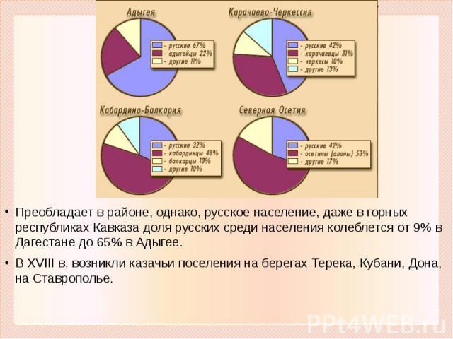 Преобладает в районе, однако, русское население, даже в горных республиках Кавказа доля русских среди населения колеблется от 9% в Дагестане до 65% в Адыгее. В XVIII в. возникли казачьи поселения на берегах Терека, Кубани, Дона, на Ставрополье.