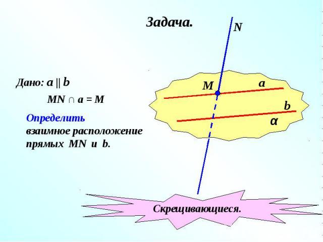 Дано: a    b MN ∩ a = M Определитьвзаимное расположениепрямых MN u b. Скрещивающиеся.