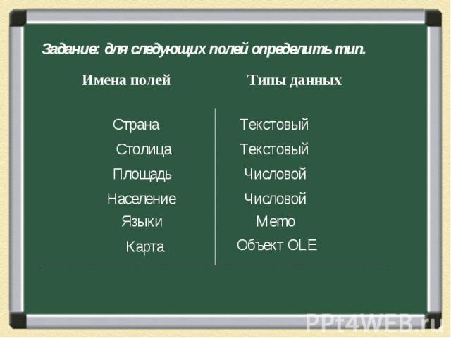 Задание: для следующих полей определить тип. Страна Столица Площадь Население Языки Карта Текстовый Текстовый Числовой Числовой Memo Объект OLE