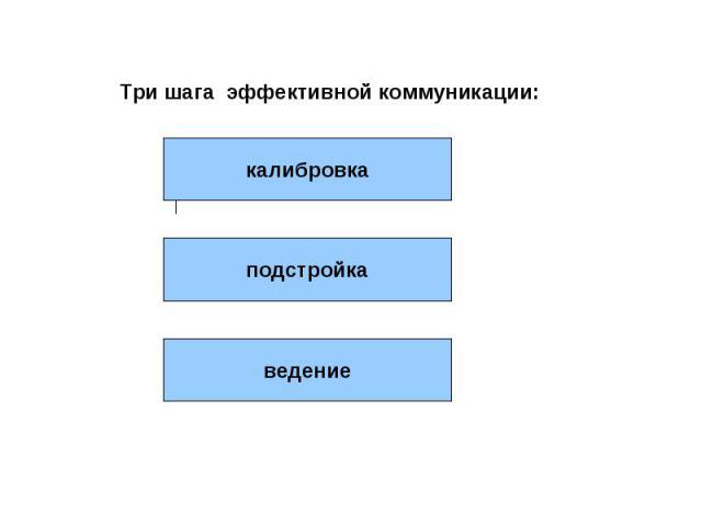 Три шага эффективной коммуникации: калибровка подстройка ведение