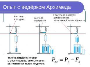 Опыт с ведёрком Архимеда Вес тела в воздухе Вес тела в жидкости К весу тела в во
