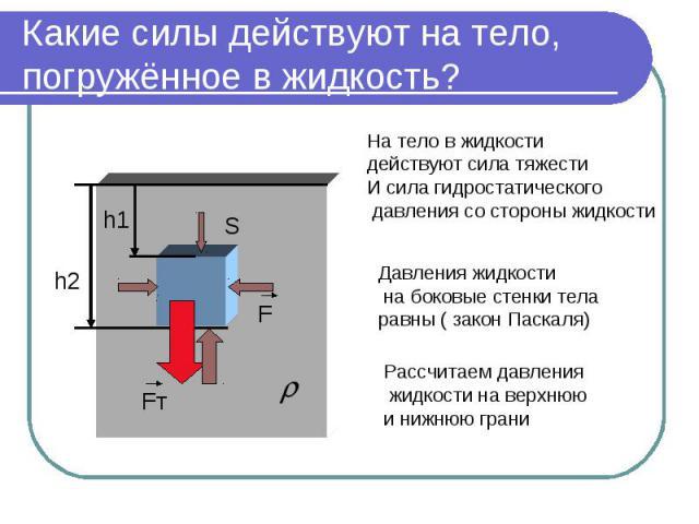 Какие силы действуют на тело, погружённое в жидкость? На тело в жидкости действуют сила тяжести И сила гидростатического давления со стороны жидкости Давления жидкости на боковые стенки тела равны ( закон Паскаля) Рассчитаем давления жидкости на вер…