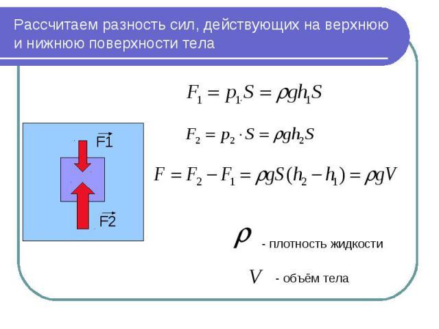 Рассчитаем разность сил, действующих на верхнюю и нижнюю поверхности тела - плотность жидкости - объём тела