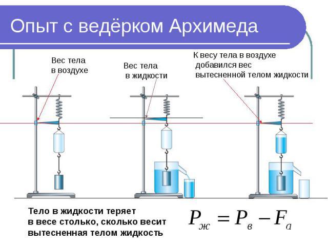 Опыт с ведёрком Архимеда Вес тела в воздухе Вес тела в жидкости К весу тела в воздухе добавился вес вытесненной телом жидкости Тело в жидкости теряет в весе столько, сколько веситвытесненная телом жидкость