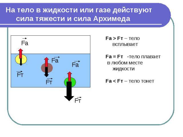 На тело в жидкости или газе действуют сила тяжести и сила Архимеда Fa > Fт – тело всплываетFa = Fт -тело плавает в любом месте жидкостиFa < Fт – тело тонет