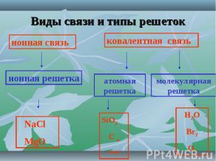 Виды связи и типы решеток