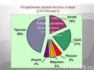 Потребление серной кислоты в мире(174-178 млн.т)