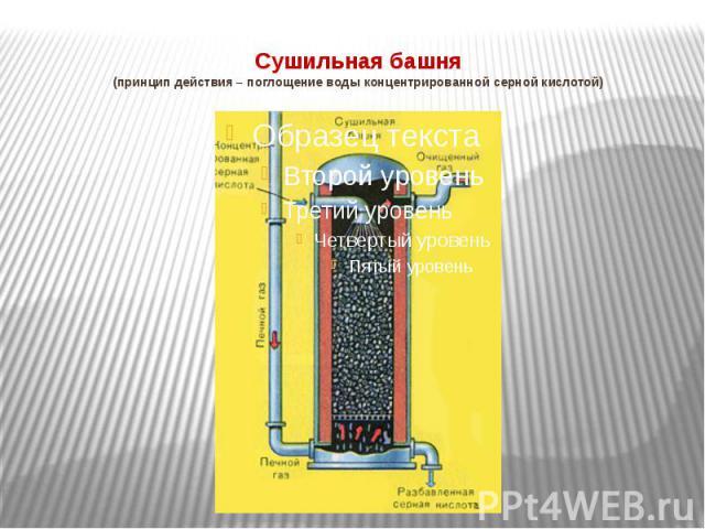 Сушильная башня(принцип действия – поглощение воды концентрированной серной кислотой)