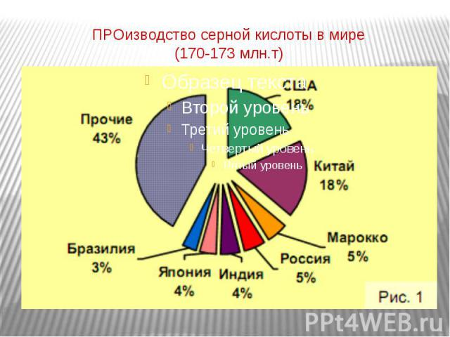 ПРОизводство серной кислоты в мире(170-173 млн.т)