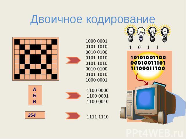 Двоичное кодирование 1000 00010101 10100010 01000101 10100101 10100010 01000101 10101000 0001 1100 00001100 00011100 0010 1111 1110