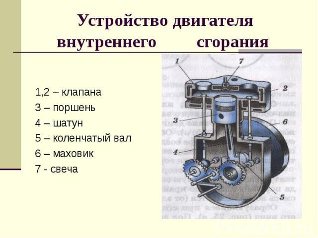 Устройство двигателя внутреннего сгорания 1,2 – клапана 3 – поршень4 – шатун5 – коленчатый вал6 – маховик7 - свеча