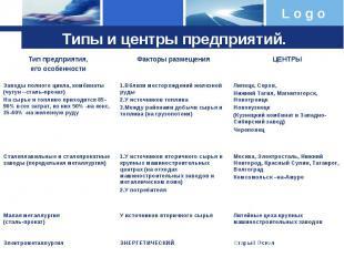 Типы и центры предприятий.