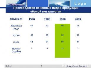 Производство основных видов продукции чёрной металлургии(в млн.тонн.)