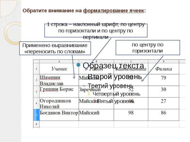 Обратите внимание на форматирование ячеек:1 строка – наклонный шрифт, по центру по горизонтали и по центру по вертикали Применено выравнивание «переносить по словам» по центру по горизонтали