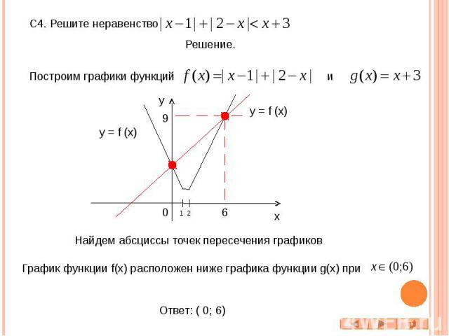 С4. Решите неравенство Построим графики функций Найдем абсциссы точек пересечения графиков График функции f(x) расположен ниже графика функции g(x) при Ответ: ( 0; 6)