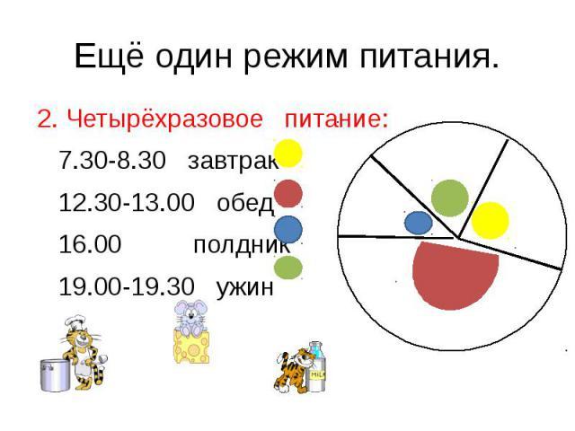 Ещё один режим питания.2. Четырёхразовое питание: 7.30-8.30 завтрак 12.30-13.00 обед 16.00 полдник 19.00-19.30 ужин