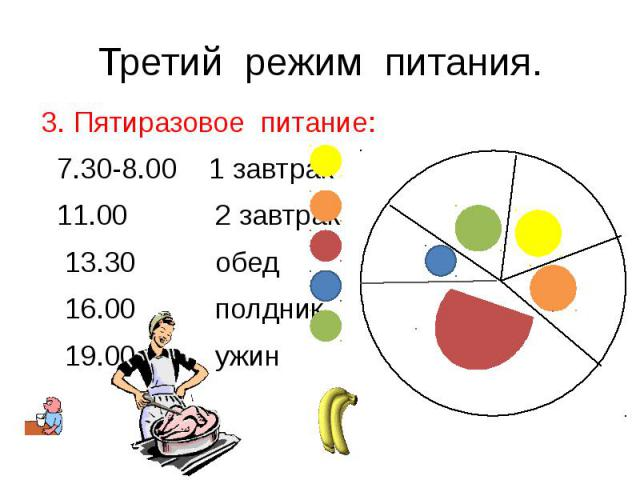 Третий режим питания.3. Пятиразовое питание: 7.30-8.00 1 завтрак 11.00 2 завтрак 13.30 обед 16.00 полдник 19.00 ужин