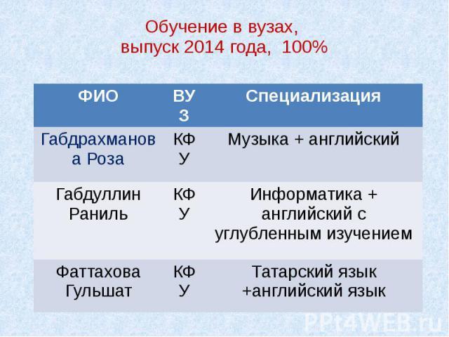 Обучение в вузах, выпуск 2014 года, 100%