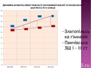 Динаміка розвитку рівня творчості експериментальної та контрольної груп №3 (з 8-