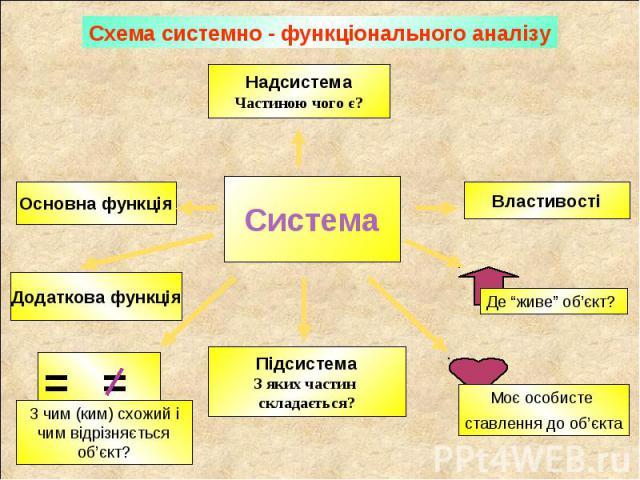 Схема системно - функціонального аналізу
