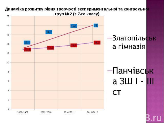 Динаміка розвитку рівня творчості експериментальної та контрольної груп №2 (з 7-го класу)
