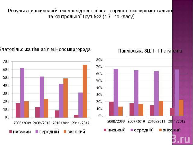 Результати психологічних досліджень рівня творчості експериментальної та контрольної груп №2 (з 7 –го класу)
