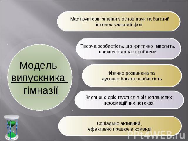 Модель випускника гімназії