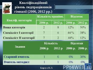 Кваліфікаційний рівень педпрацівників гімназії (2006, 2012 рр.)