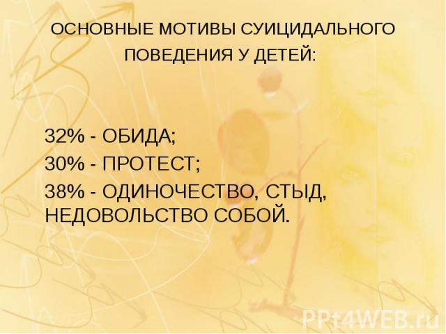ОСНОВНЫЕ МОТИВЫ СУИЦИДАЛЬНОГО ПОВЕДЕНИЯ У ДЕТЕЙ: 32% - ОБИДА; 30% - ПРОТЕСТ; 38% - ОДИНОЧЕСТВО, СТЫД, НЕДОВОЛЬСТВО СОБОЙ.