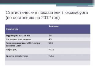 Статистические показатели Люксембурга (по состоянию на 2012 год)