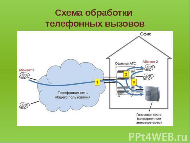 Схема обработки телефонных вызовов