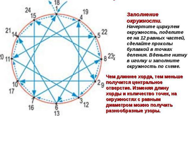Заполнение окружности. Начертите циркулем окружность, поделите ее на 12 равных частей, сделайте проколы булавкой в точках деления. Вденьте нитку в иголку и заполните окружность по схеме. Чем длиннее хорда, тем меньше получится центральное отверстие.…