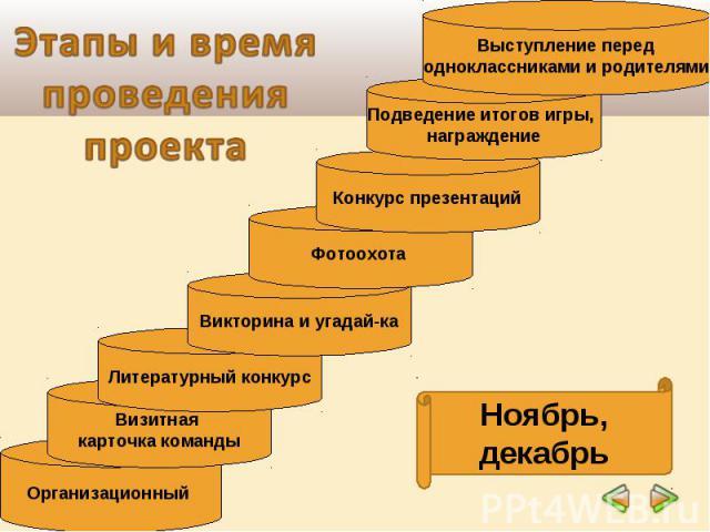 Этапы и время проведения проекта