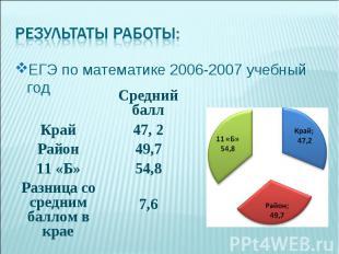 ЕГЭ по математике 2006-2007 учебный год