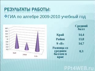 ГИА по алгебре 2009-2010 учебный год