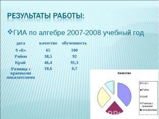ГИА по алгебре 2007-2008 учебный год