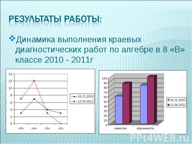 Динамика выполнения краевых диагностических работ по алгебре в 8 «В» классе 2010 - 2011г