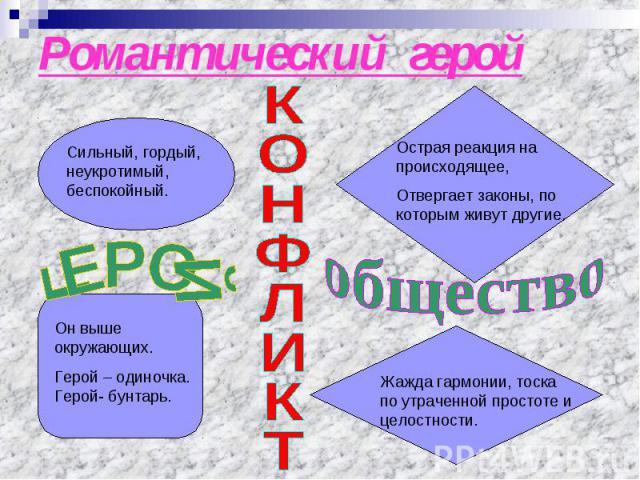 Романтический герой КОНФЛИКТ
