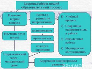 Здоровьесберегающий образовательный процесс